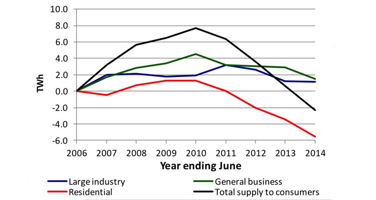 Demand has fallen over the past five years, driven mainly by residents. The Australia Institute