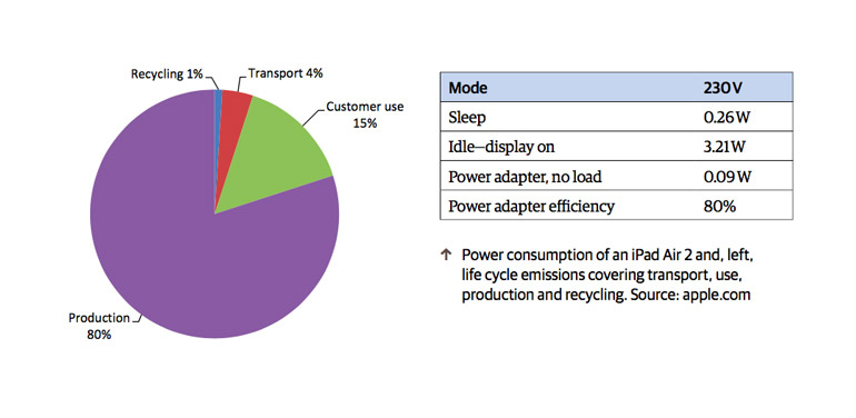 lifecycle-products