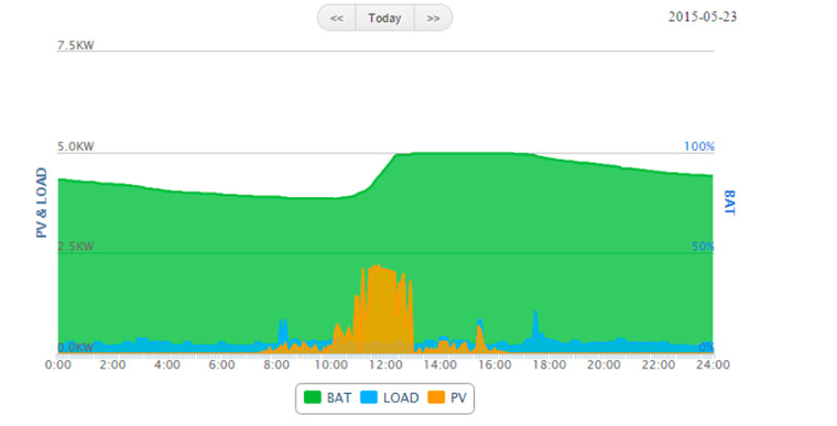 Example of a day with sufficient battery life and accurate data reporting (23 May).