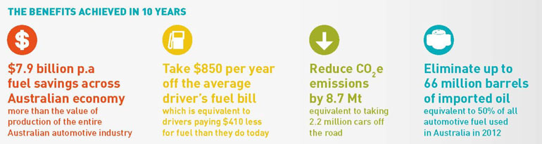 benefits-car-efficiency