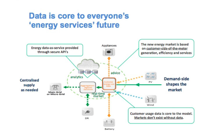 data-energy-services