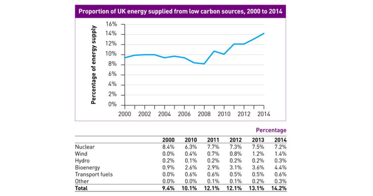 low-carbon-energy-UK