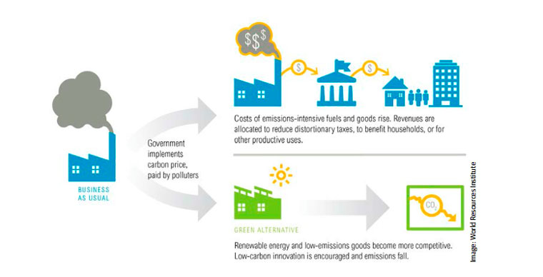 Pricing carbon pushes energy generation towards cleaner methods, reducing emissions.