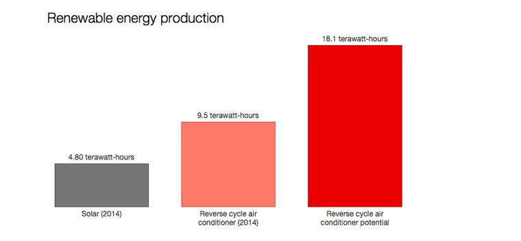 Source: Melbourne Energy Institute