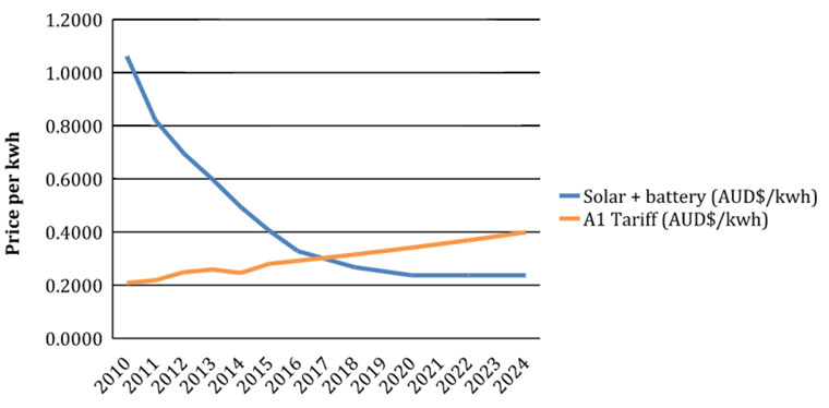 Electricity tariffs are on the rise in Western Australia, while the cost of solar and storage drops sharply. Green and Newman.