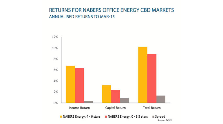 NABERS-returns