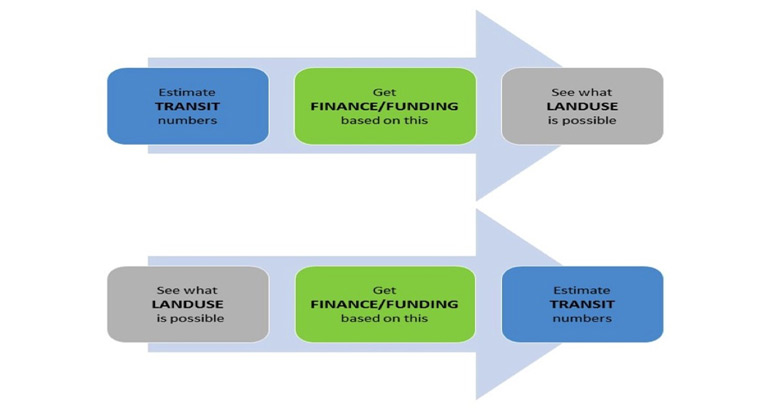 Reversing the traditional transit planning approach (above) with the entrepreneur approach (below).