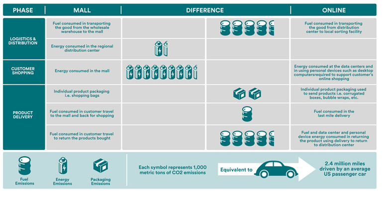 emissions-compared