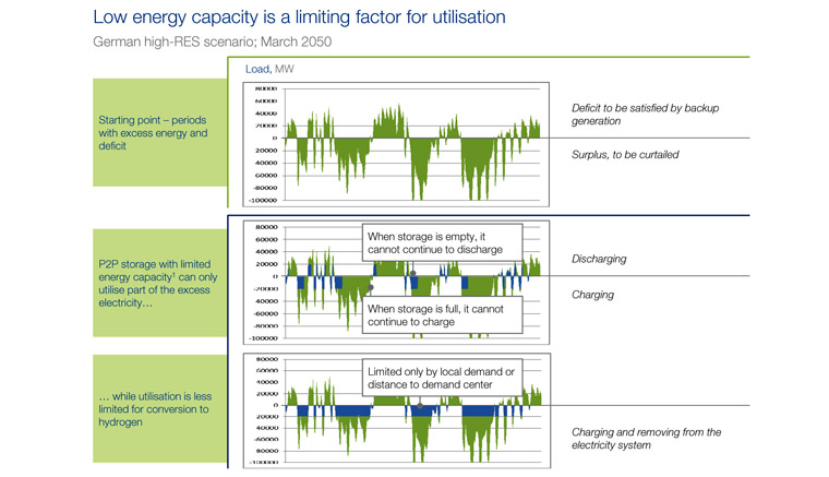 How low energy storage capacity is a limiting factor for the use of batteries.
