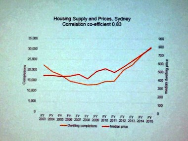housing-supply-cost