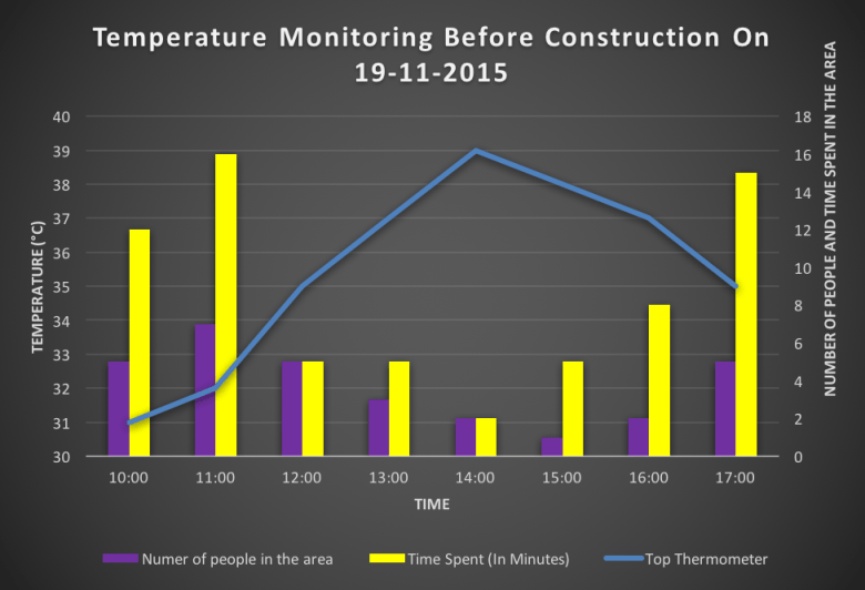 Graphs 1 and 2 shows that patronage and duration of stay in the village declines markedly above temperatures of 34 Degrees Celsius. Patronage and duration of stay increased after the installation of the white asphalt.