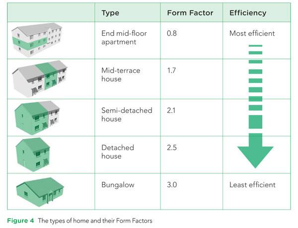 homes-and-form-factors