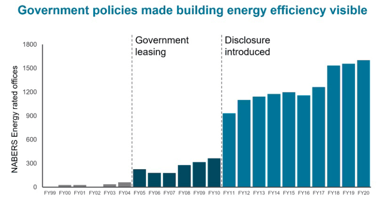 Government policies made building energy efficiency visible