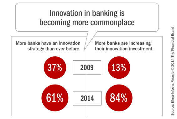 Banks Ramp Up Innovation Investments