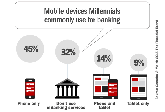 Millennials, Mobile & The Future of Financial Marketing