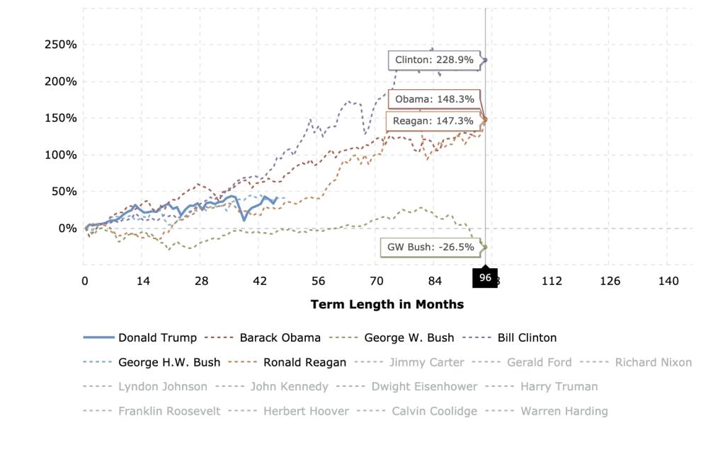 Dow Jones Performance under Clinton, Obama, Regan, and GW Bush