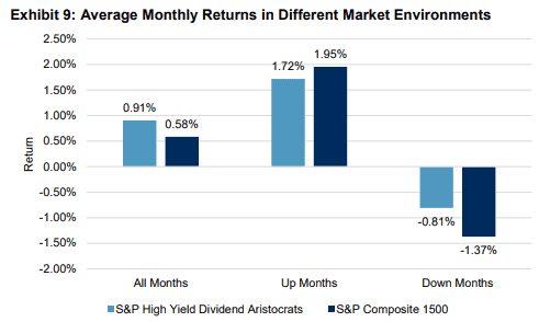 average monthly returns in different market environments