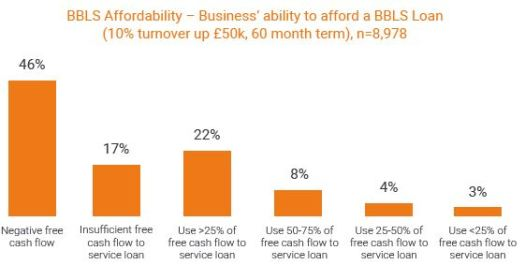 BBLS affordability Funding XChange SME Lening Monitor 2020 Q2 Part2