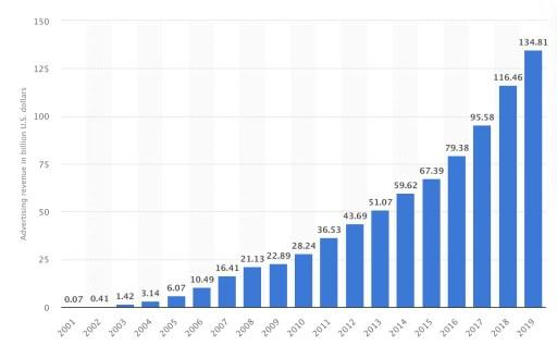 Ad Revenue Google
