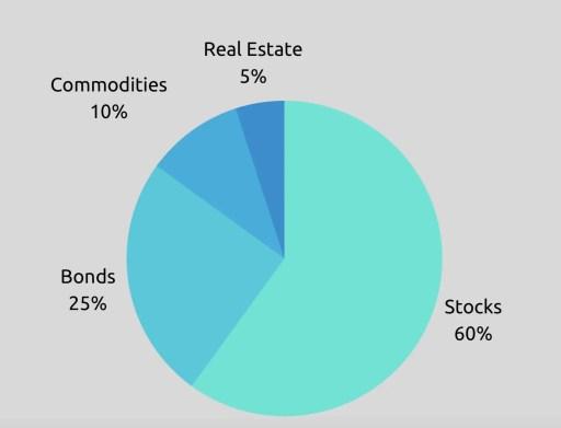 Investing Portfolio Asset Class