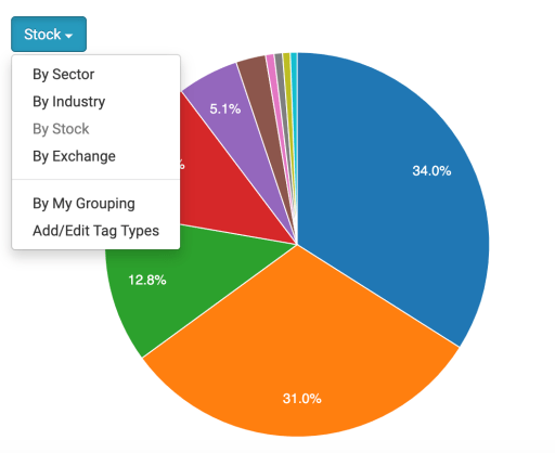 StocksCafe Chart Sort