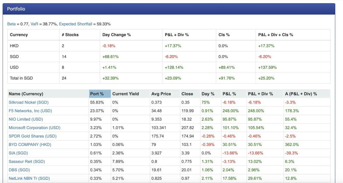 StocksCafe Portfolio Profile