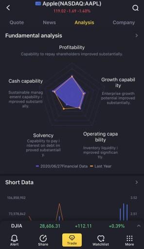 Tiger Brokers Stock Profile 3