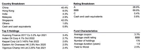 Fullerton Short Term Interest Rate Fund Portfolio Details
