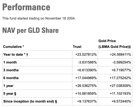 GLD Performance SPDR