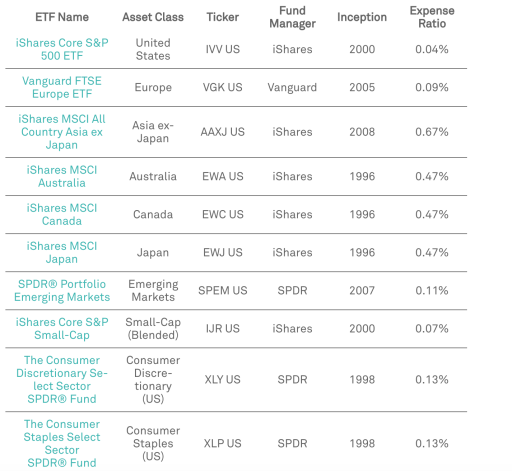 StashAway ETF Expense Ratios