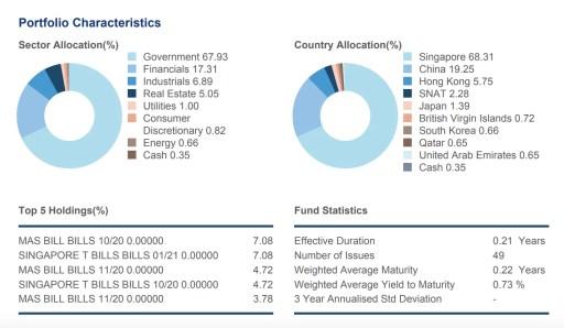United SGD Money Market Fund Portfolio Details