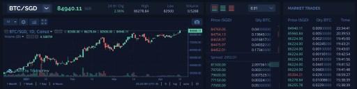 Coinut Select BTC SGD As Trading Pair