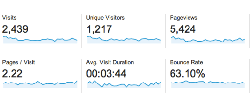 Blog Stats March 2014