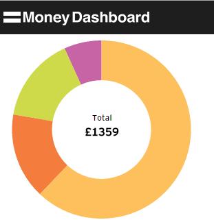 MoneyDashboard