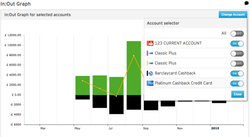 MoneyDashboard - In/Out graph