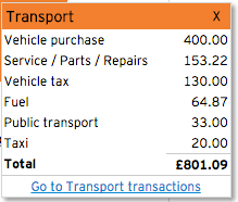 July Expenses - Transport