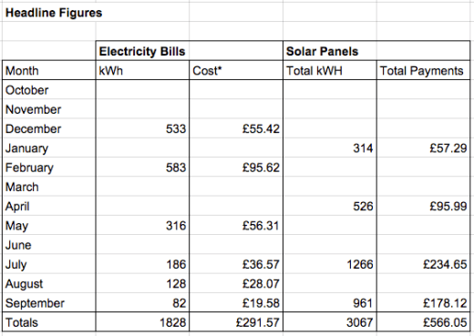 A year of Solar PV Usage compared to our electricity bill