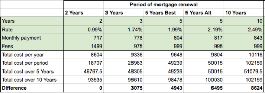 Comparing mortgage renewal period calculator