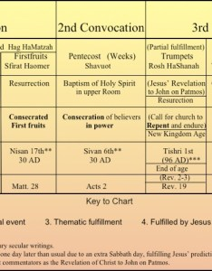 Feasts of the lord fulfilled chart also christ   fulfillment rh thefirsttrumpet