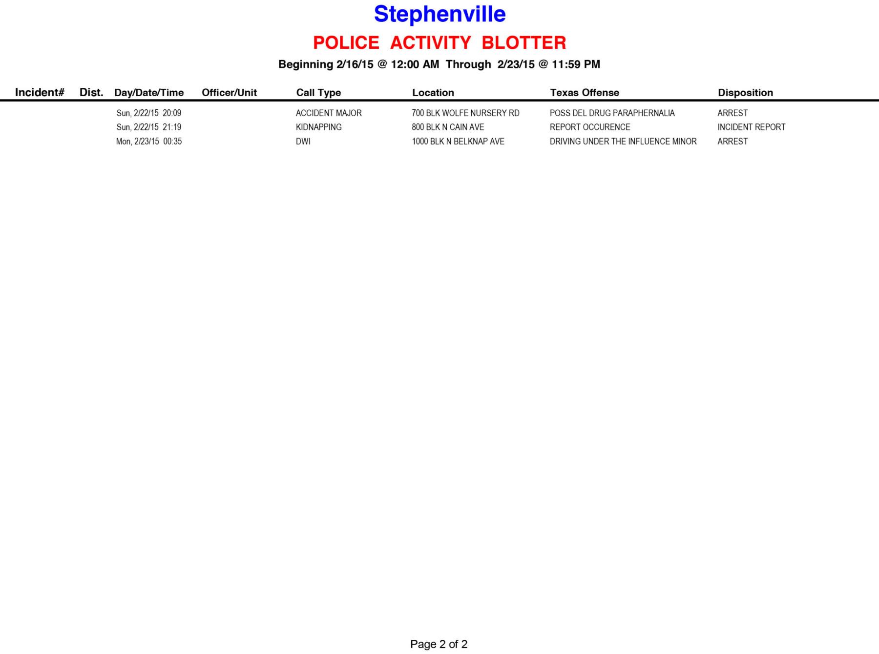 20150216-0223 Police Activity Blotter-2
