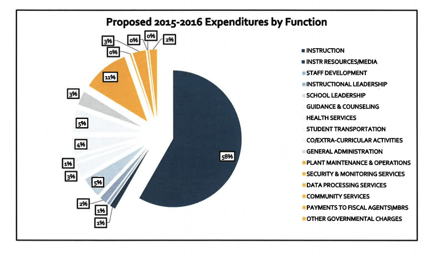 Expenditures by percentage