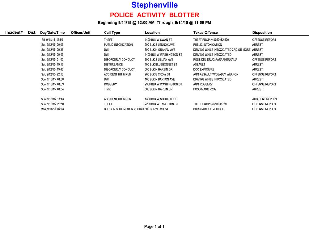 20150911-0914 Police Activity Blotter