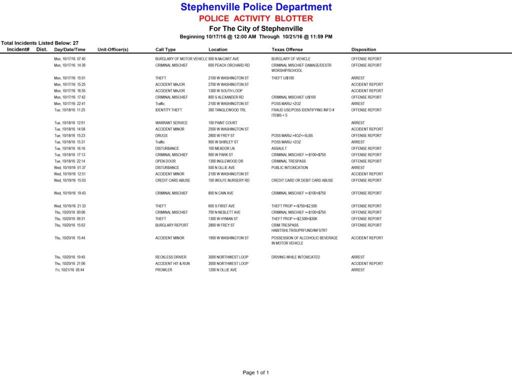 20161017-1021-police-activity-blotter