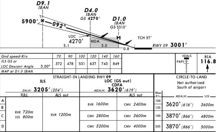 Terrain  zoomed also the jeppesen  cgrey area   for flight crew members flying engineer rh theflyingengineer