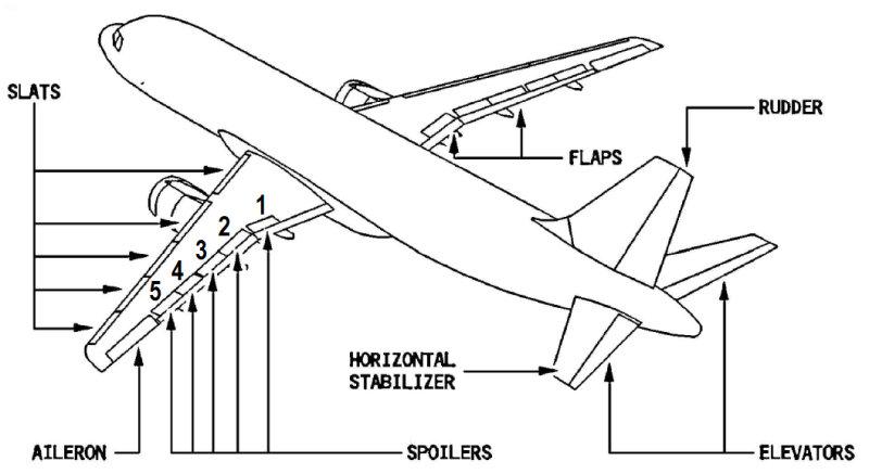 Flight Crew Observation: Indigo's first Sharklet equipped