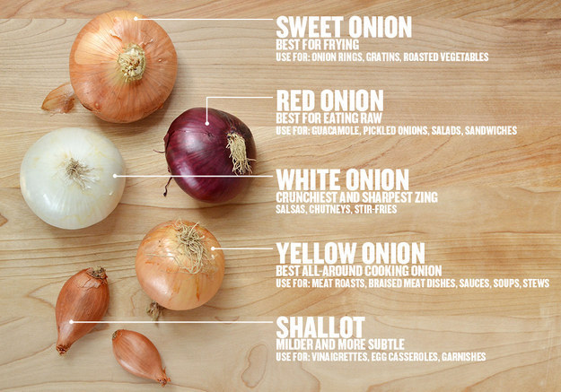 For knowing what kind of onion to use
