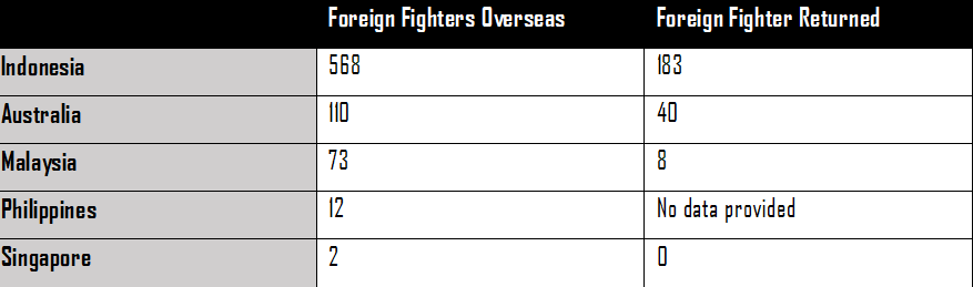 Foreign Fighters Southeast Asia, terrorism financing in Southeast Asia