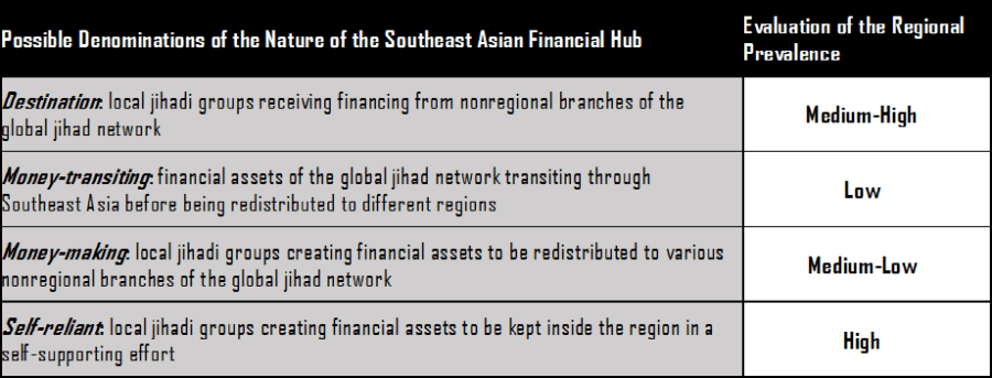 Evaluation of the SEA financial hub, terrorism financing in Southeast Asia