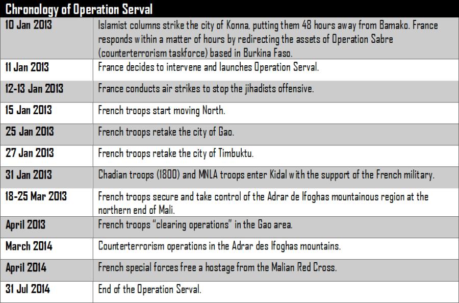 Operation Serval (Mali, Western Sahel) Chronology