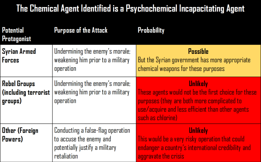 The Foreign Analyst - Probability of use of Psychochemical Incapacitating Agent